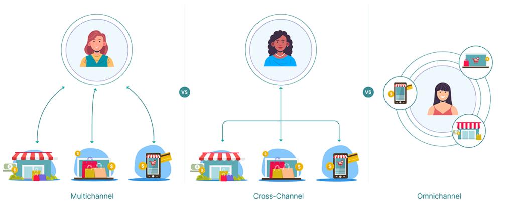 Omnichannel Marketing vs. Cross-Channel vs. Multichannel