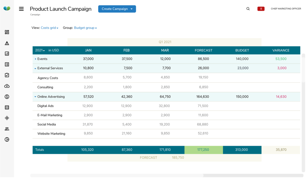 A budgeting tool for marketers
