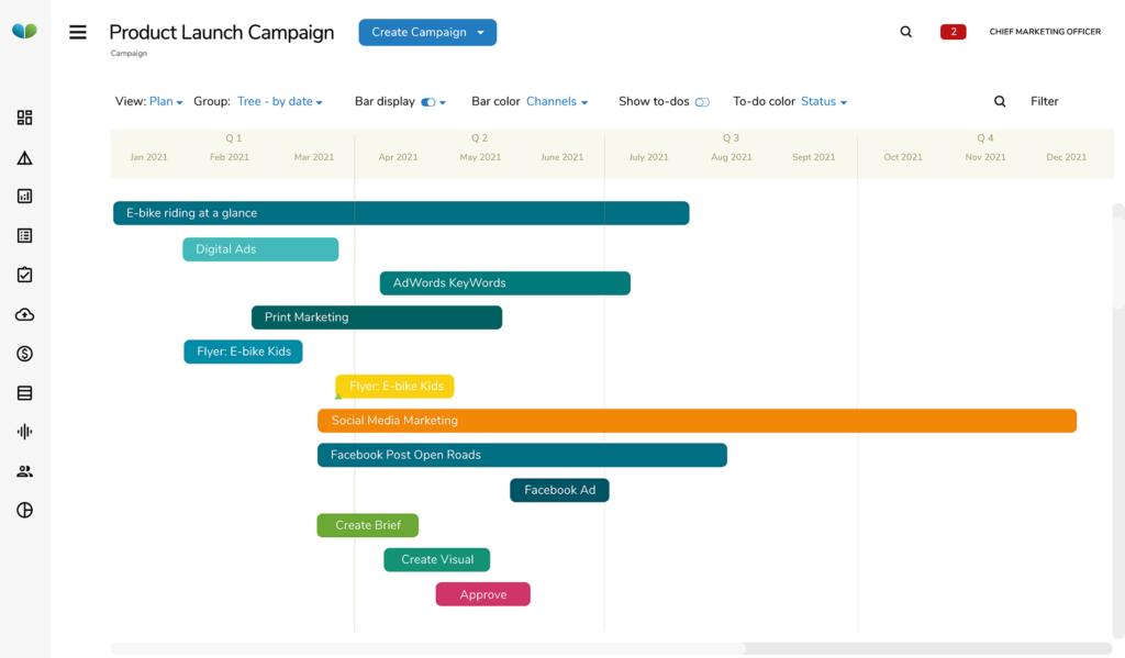 A Gantt chart marketing plan