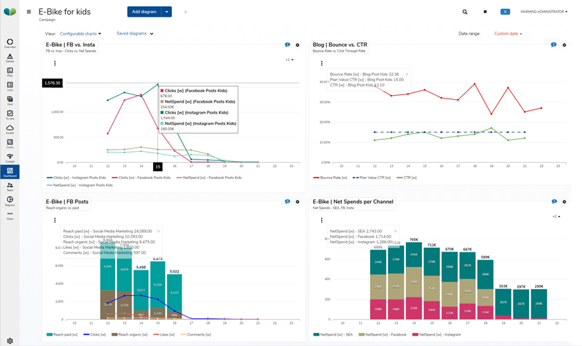 Customizable dashboard for marketers